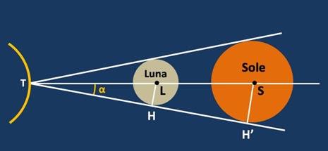 Durante le eclissi totali di Sole, i raggi apparenti del Sole e della Luna devono essere uguali. Dai triangoli simili TSH' e TLH ne deriva che, essendo la distanza Terra-Sole TS da 18 a 20 volte quella Terra-Luna TL, anche il raggio del Sole SH' doveva essere da 18 a 20 volte quello della Luna LH, perciò Il Sole doveva essere da 18 a 20 volte volte più grande della Luna. Sebbene il procedimento fosse perfettamente corretto l'errore precedente si rifletteva anche in questo calcolo.