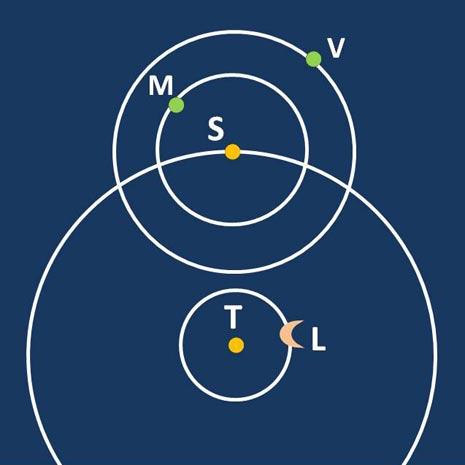 Secondo Eraclide Il Sole S gira intorno alla Terra T al pari della Luna L, ma Mercurio M e Venere V girano intorno al Sole, come forse anche gli altri pianeti.