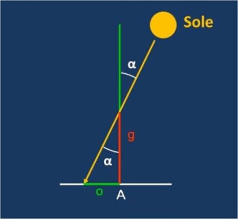 Eratostene misurò il rapporto tra la lunghezza dell'ombra o e l'altezza dello gnomone g e calcolò facilmente l'angolo α tra la verticale del luogo e la direzione del Sole. In trigonometria vale la relazione tan(α) = o/g e quindi α = arctan(o/g). Aveva già mandato nel frattempo il suo servo a Siene a dorso di dromedario per misurare il più esattamente possibile la distanza tra le due città. A questo punto Eratostene fece una semplice proporzione e calcolò la misura della circonferenza terrestre come illustra la figura