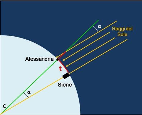 Con il suo gnomone Eratostene misurò l'angolo α tra la direzione del Sole e la verticale CA. ma dato che allo stesso istante a Siene la luce del Sole arrivava perfettamente verticale, concluse che α era anche l'angolo tra Alessandria e Siene viste dal centro della Terra. t era stato misurato con il dromedario e quindi egli impose la semplice proporzione t: α = circonferenza terrestre: 360°. Tutto era conosciuto tranne la circonferenza terrestre che risultò sbagliata di meno del 2% rispetto al valore reale.