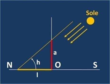 Lo gnomone di altezza a viene infisso verticalmente nel terreno nel punto O. Quando il Sole passa in meridiano (a mezzogiorno) viene misurata l'ombra dello gnomone di lunghezza l che giace nella direzione Nord-Sud. Dal rapporto tra a e l si ricava l'angolo h che fornisce l'altezza del Sole in gradi. Con il calcolo trigonometrico, si ha infatti: h = arctan(a/l).