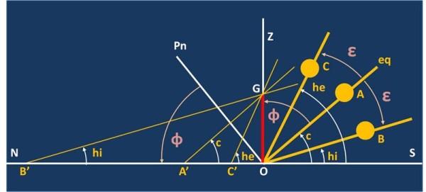 OG è uno gnomone situato in una località la cui latitudine è indicata dall'angolo Pn O B' = Z O Eq = Φ. L'angolo PnOZ = SOeq è invece la colatitudine c, cioè 90 – Φ. Le tre posizioni del Sole A, B e C sono quelle corrispondenti alle altezze meridiane che si hanno rispettivamente agli equinozi, al solstizio invernale e al solstizio estivo. In quelle situazioni, le ombre proiettate dallo gnomone sono rispettivamente OA', OB' e OC'. L'altezza meridiana al solstizio estivo è he, quella al solstizio invernale è hi. L'obliquità è indicata con ε. Sono subito verificabili queste relazioni: he = c + ε (1) e hi = c – ε (2). Sommando la (2) alla (1) si ha: he + hi = 2c = 2(90 – Φ) da cui 90 – Φ= 0.5(he + hi) ed infine Φ = 90 – 0.5(he + hi). Sottraendo invece la (2) dalla (1) si ha: he – hi = 2ε da cui risulta subito ε = 0.5(he – hi). Vale la pena osservare che, a parte la imprecisione nelle misure, i risultati dei calcoli si avvicinavano tanto più all'optimum quanto più gli istanti dei solstizi coincidevano effettivamente con gli istanti delle culminazioni meridiane.
