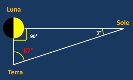 Quando la Luna è in quadratura (al primo o all'ultimo quarto), l'angolo tra la Terra e il Sole deve essere di 90°. Misurando l'angolo tra Luna e Sole è quindi teoricamente possibile calcolare il rapporto tra le distanze della Luna e del Sole dalla Terra. Infatti, dalla trigonometria, TL = TS sin(TSL), cioè TL = TS sin (3°), da cui TS = 19.1 TL.