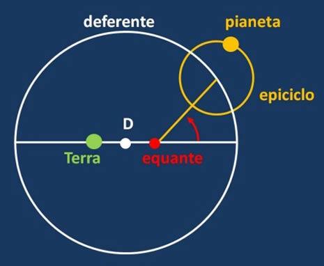 Il moto di un pianeta esterno secondo Tolomeo. Esso ruota su un epiciclo in un anno e questo descrive un deferente centrato in D nel periodo proprio del pianeta, ma con velocità NON uniforme. Solo rispetto all'equante (simmetrico della Terra rispetto a D) il moto è uniforme.