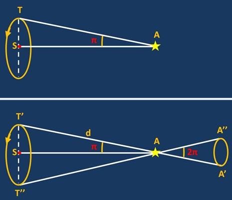 Nella parte alta della figura si riporta la definizione di parallasse annua. La stella A vede il semiasse (praticamente il raggio dato che il moto è pressoché circolare) dell'orbita terrestre sotto un angolo π. Questo angolo si chiama parallasse annua ed a secondo della sua grandezza è in grado di definire la distanza dell'astro: più è piccolo e più lontana è la stella. In realtà quello che si osserva (dato che noi ci muoviamo con la Terra intorno al Sole) è riportato nella parte bassa della figura. Quando la Terra si trova in T' vede la stella A proiettata sulla sfera celeste nel punto A'. Quando sei mesi dopo raggiunge T'' vede la stessa stella proiettata in A''. Nel giro di un anno la stella descrive la piccola ellisse di ampiezza 2π, dove π è proprio la parallasse annua. Misurando quest'angolo e conoscendo la distanza Terra-Sole è possibile calcolare la distanza d della stella, dal triangolo T'SA.