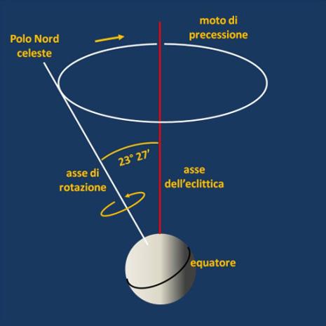 Al pari di una trottola che sta per cadere, l'asse di rotazione terrestre descrive un cono attorno all'asse dell'eclittica in 25800 anni circa. Questo movimento si chiama precessione degli equinozi e fa sì che la stella più vicina al Polo Nord celeste vari col tempo.