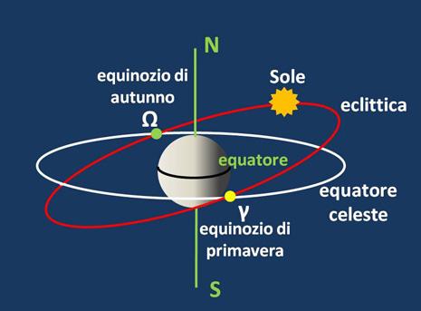 """L'eclittica e l'equatore celeste hanno due punti in comune, il punto Ω (punto della Bilancia) o equinozio d'autunno ed il punto γ (punto d'Ariete) o equinozio di primavera. Quest'ultimo è il punto da cui si fa iniziare l'anno tropico. Tra il punto d'Ariete e quello della Bilancia il Sole sale """"sopra"""" l'equatore celeste (primavera ed estate). Tra quello della Bilancia e quello d'Ariete il Sole scende """"sotto"""" l'equatore celeste (autunno ed inverno). Si definisce come equatore celeste l'intersezione del piano che contiene l'equatore terrestre con la sfera celeste. Analogamente l'eclittica indicata nella figura è l'intersezione del piano contenente l'orbita solare con la stessa sfera celeste."""