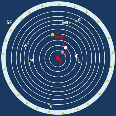 La concezione dell'universo secondo Filolao. Al centro il fuoco F, dimora di Zeus, poi la Terra T preceduta dall'Antiterra A che le preclude la vista del fuoco. Poi la Luna L, il Sole, e gli altri pianeti (M = Mercurio, V = Venere, Ma = Marte, G = Giove, S = Saturno). Infine la sfera immobile delle stelle fisse SF.