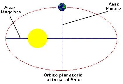 keplero-orbita-ellittica