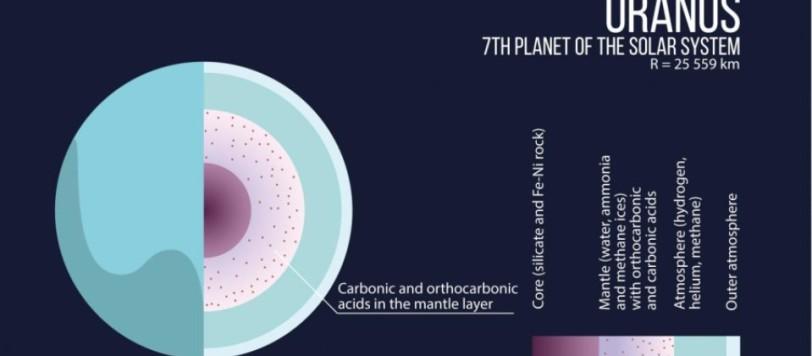 Un modello di quello che potrebbe essere l'interno di Urano. Fonte: MIPT Press office
