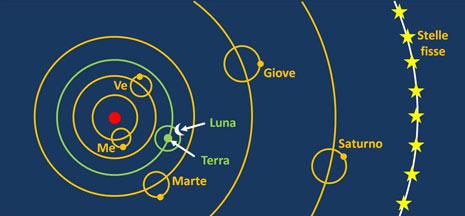 l sistema copernicano estremamente schematizzato. In realtà la Terra ha come centro della sua orbita un punto vicino al Sole, come vedremo nella prossima figura. La Luna le orbita attorno ed entrambe non hanno epicicli. Le stelle fisse dovrebbero essere inserite a ben più grande distanza.