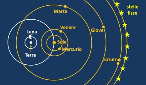Il sistema di Tycho Brahe, in cui la Terra torna immobile al centro del mondo. Tuttavia, mentre la Luna ed il Sole le ruotano attorno direttamente, gli altri pianeti ruotano intorno al Sole ed insieme ad esso intorno alla Terra. L'orbita del Sole diventa un deferente e le traiettorie planetarie degli enormi epicicli.
