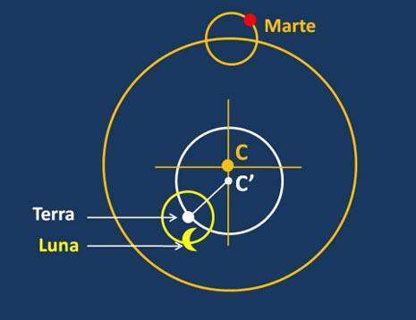 Marte, Terra e Luna nel sistema copernicano. Terra e Luna non hanno epicicli. Come si vede la Terra ruota intorno a C' (Sole medio), mentre il deferente di Marte ha centro in C (Sole).
