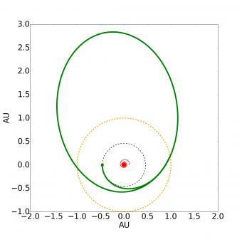 Se la stella fosse da sola, essa arriverebbe in breve tempo fino alla linea gialla, inglobando il pianeta orbitante sulla traiettoria verde a trattini. Se le stelle fossero due, darebbero il tempo al pianeta di immettersi nell'orbita verde più spessa e fuggire lontano su una traiettoria molto eccentrica. Fonte: V. Kostov et al. 2016