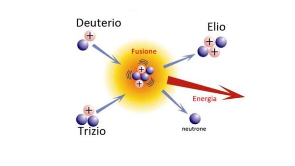 fusione-fredda-schema