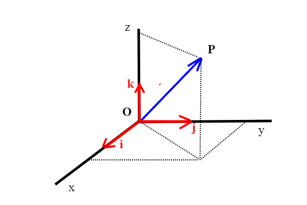lineari1