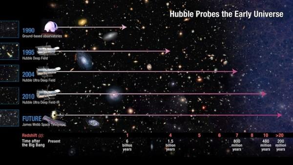 Progressi delle osservazioni spaziali dal 1990 al prossimo futuro.