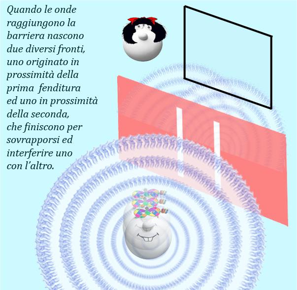 002-figura-2-lesperimento-con-le-onde