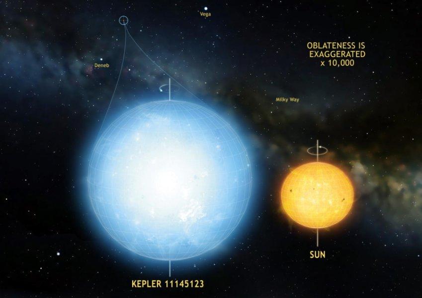 """La stella Kepler 11145123 è l'oggetto naturale più """"rotondo"""" dell'Universo (finora, almeno…). Le sue oscillazioni hanno permesso di misurare una differenza tra raggio equatoriale e polare di soli 3 km. Il Sole, al confronto, è un pallone da … rugby. Fonte: Mark A. Garlick"""
