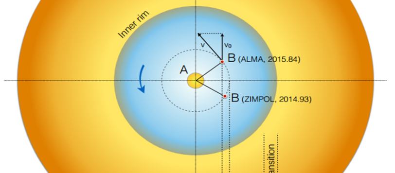 Una visione schematica della stella L2 Puppis e del possibile pianetone (già osservato con un altro strumento), che sembra seguire una orbita regolare ed essere veramente un corpo ancora ben definito. Fonte: P. Kervella (CNRS / U. de Chile / Observatoire de Paris / LESIA).