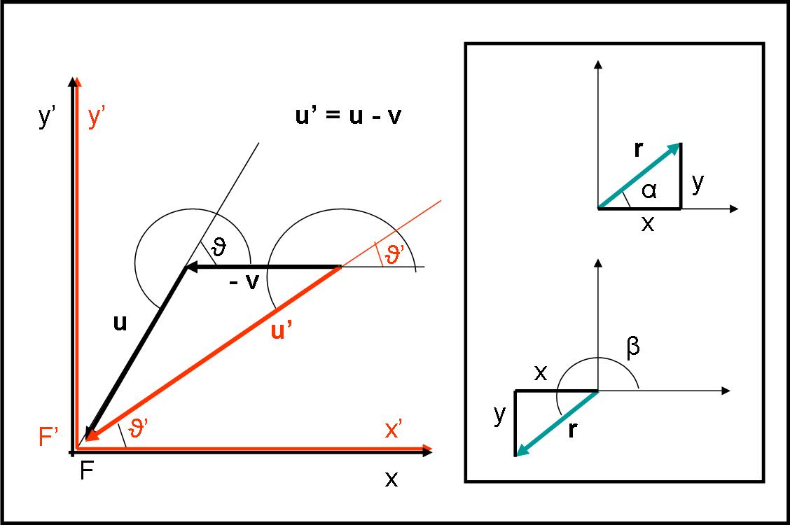 Figura 30