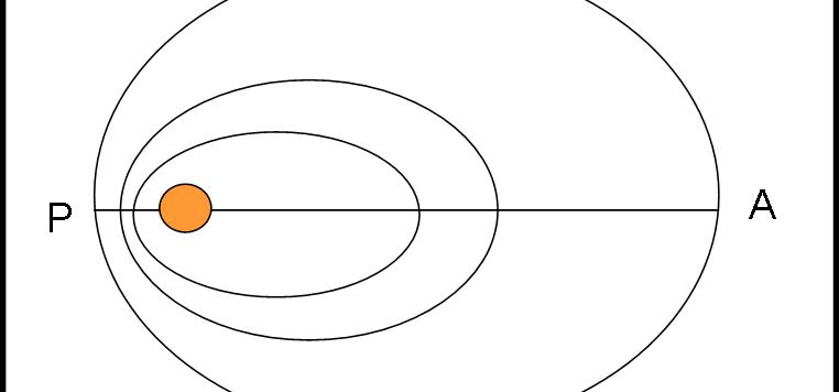 orbite