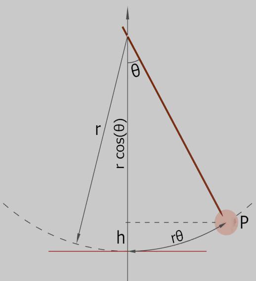 pendolo1