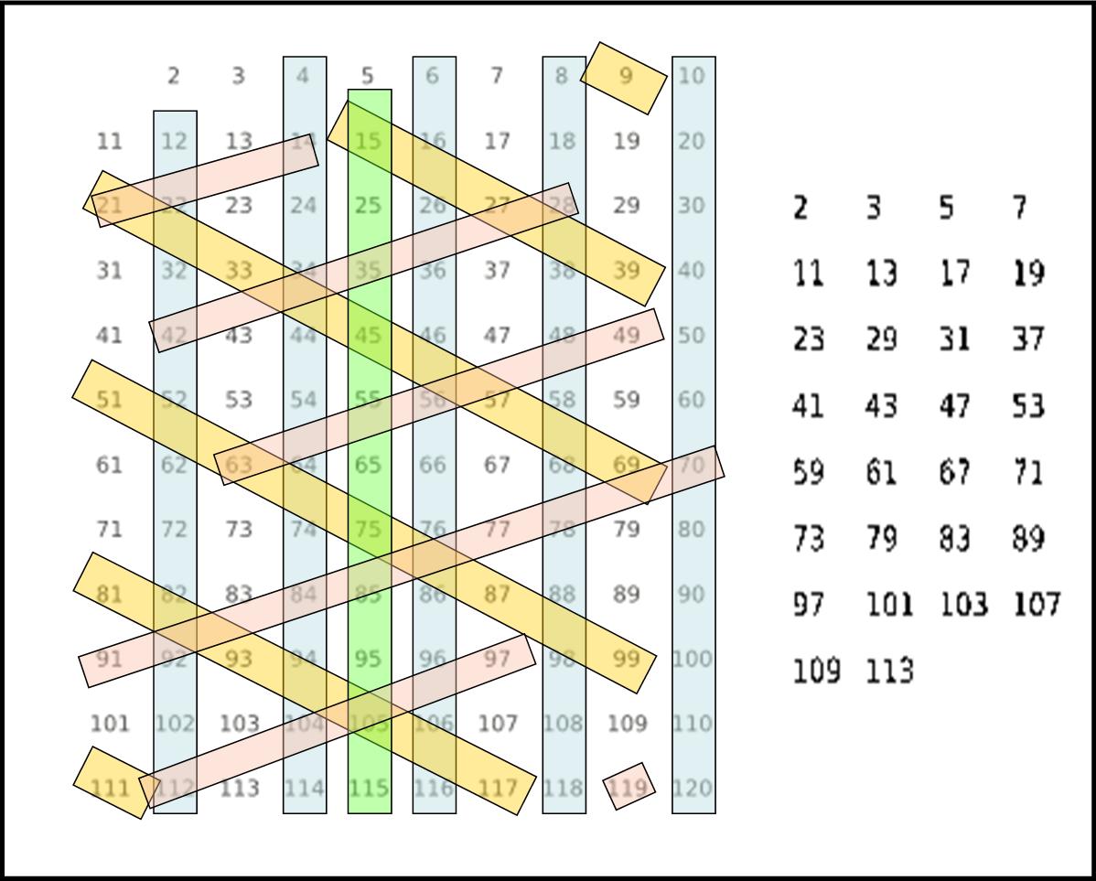 free shipping b3788 d3c39 Soluzione del quiz sui numeri primi: il crivello di ...