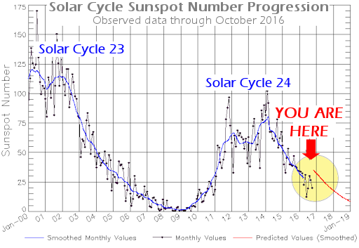 solarcycle_strip2