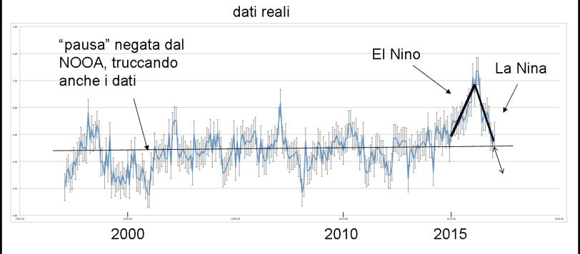 Fonte: HadCRUT4, global land/ocean monthly temperature anomalies.
