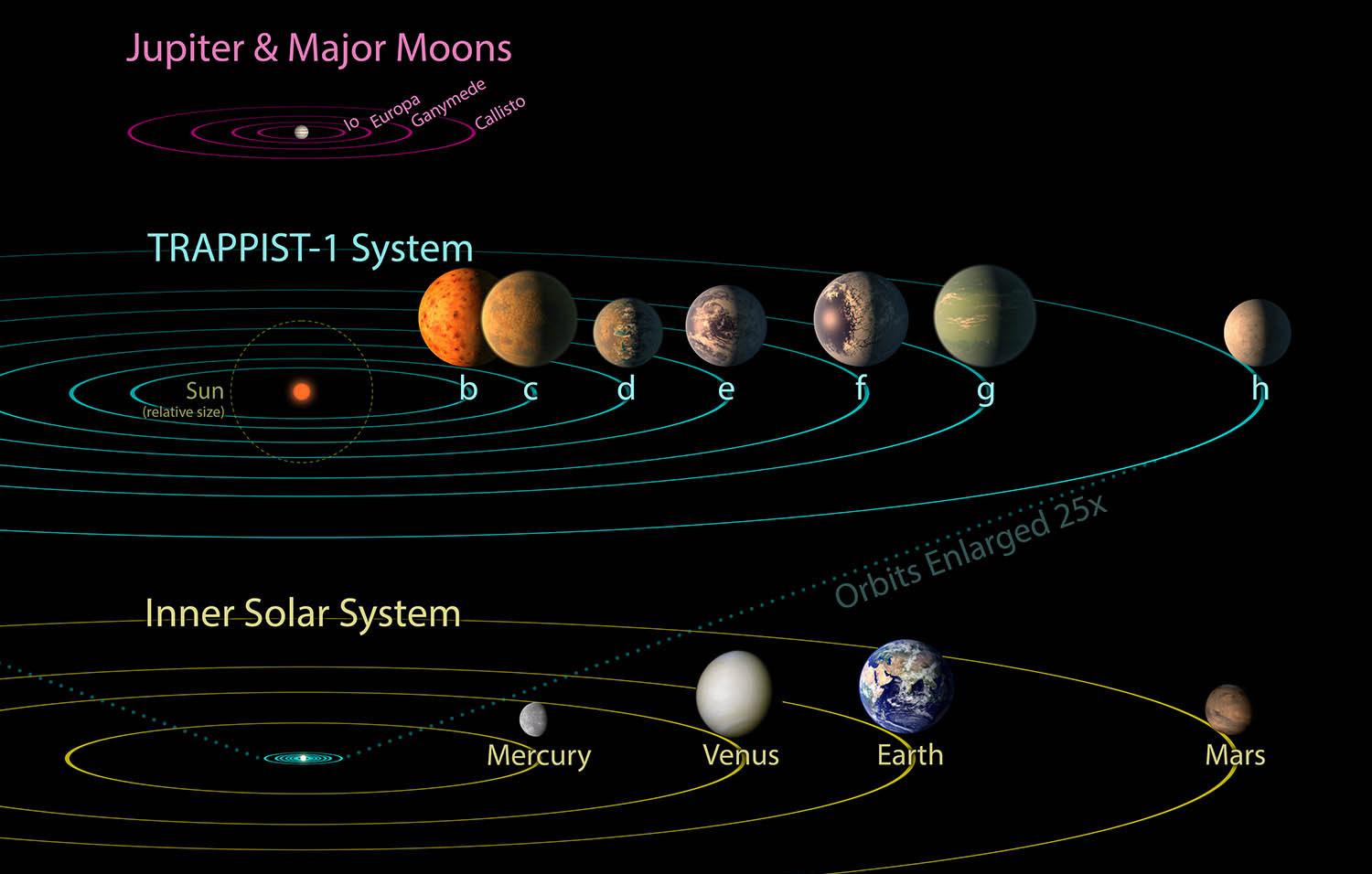 All seven planets discovered in orbit around the red dwarf star TRAPPIST-1 could easily fit inside the orbit of Mercury, the innermost planet of our solar system. In fact, they would have room to spare. TRAPPIST-1 also is only a fraction of the size of our sun; it isnt much larger than Jupiter. So the TRAPPIST-1 systems proportions look more like Jupiter and its moons than those of our solar system. The seven planets of TRAPPIST-1 are all Earth-sized and terrestrial, according to research published in 2017 in the journal Nature. TRAPPIST-1 is an ultra-cool dwarf star in the constellation Aquarius, and its planets orbit very close to it. The system has been revealed through observations from NASA's Spitzer Space Telescope and the ground-based TRAPPIST (TRAnsiting Planets and PlanetesImals Small Telescope) telescope, as well as other ground-based observatories. The system was named for the TRAPPIST telescope. NASA's Jet Propulsion Laboratory, Pasadena, California, manages the Spitzer Space Telescope mission for NASA's Science Mission Directorate, Washington. Science operations are conducted at the Spitzer Science Center at Caltech in Pasadena. Spacecraft operations are based at Lockheed Martin Space Systems Company, Littleton, Colorado. Data are archived at the Infrared Science Archive housed at Caltech/IPAC. Caltech manages JPL for NASA.