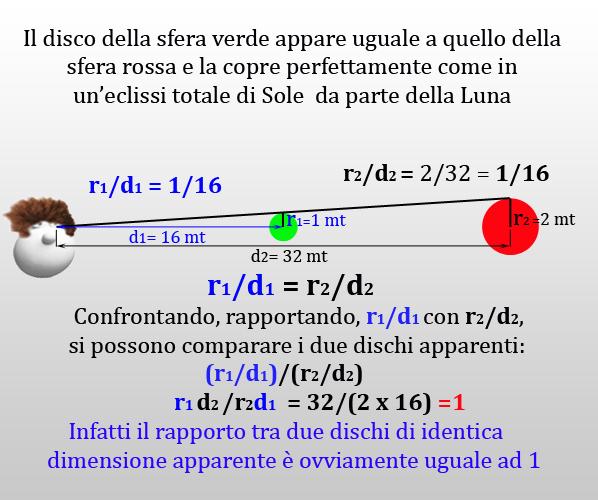 Figura 1 Il rapporto tra dischi apparenti