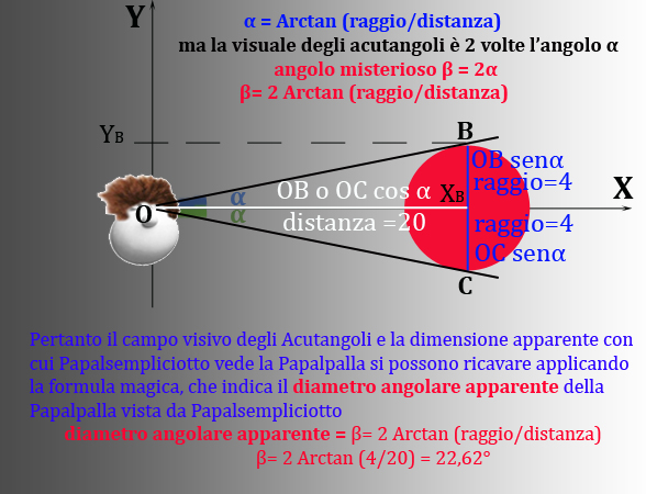 Figura 4 Arcotangente2
