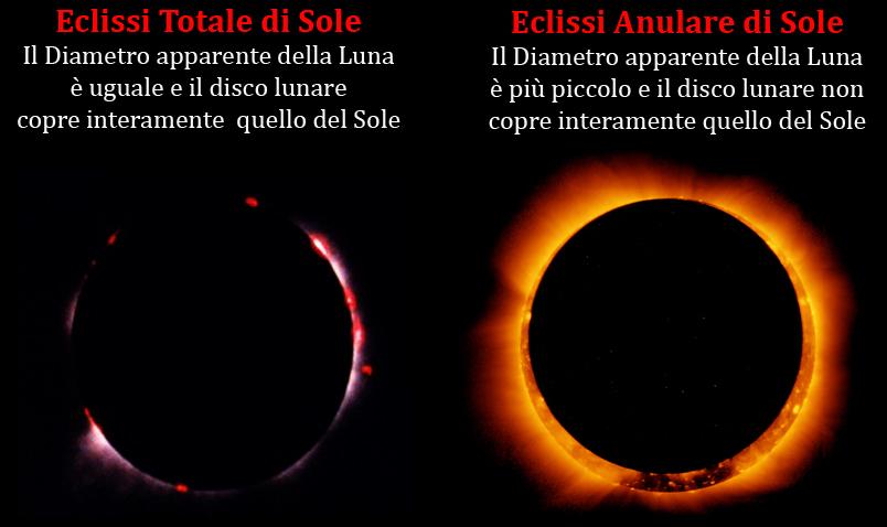 Figura 7 Eclissi totale e anulare