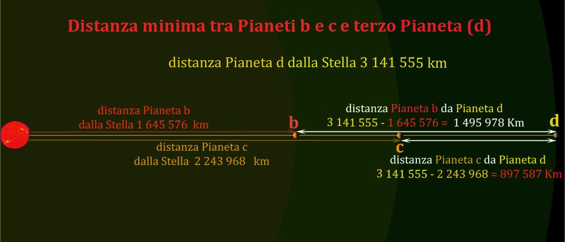 Figura 9 Calcolo Distanza tra Pianeti