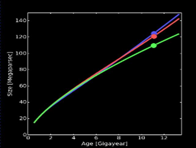 La figura mostra tre modelli evolutivi dell'Universo. In verde quella di Einstein-de Sitter senza energia oscura; in rosso quella standard con l'energia oscura; in blu quella che segue il modello del presente articolo e che non fa uso dell'energia oscura. Anch'essa riesce a spiegare benissimo una possibile accelerazione dell'espansione. Fonte: István Csabai et al.