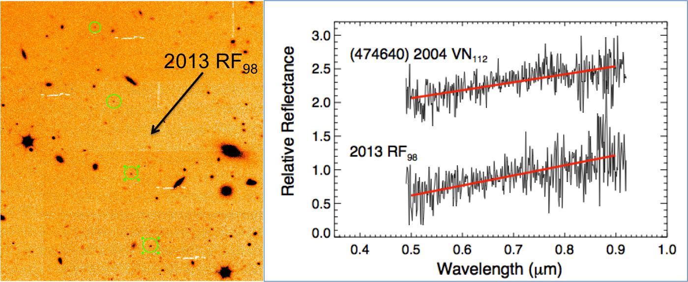 A sinistra la sequenza di 4 posizioni , in notti consecutive, di 2013 RF98. A destra, gli spettri nel visibile dei due oggetti. Particolarmente importante è la linea rossa che identifica il gradiente e che è estremamente simile. Fonte: Julia de León (IAC).
