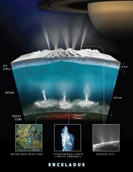 Il grafico illustra come gli Scienziati di Cassini pensino si origini l'idrogeno tanto cercato e finalmente trovato. L'acqua interagisce con le rocce sul fondo e produce idrogeno. Fonte: NASA/JPL-Caltech/Southwest Research Institute