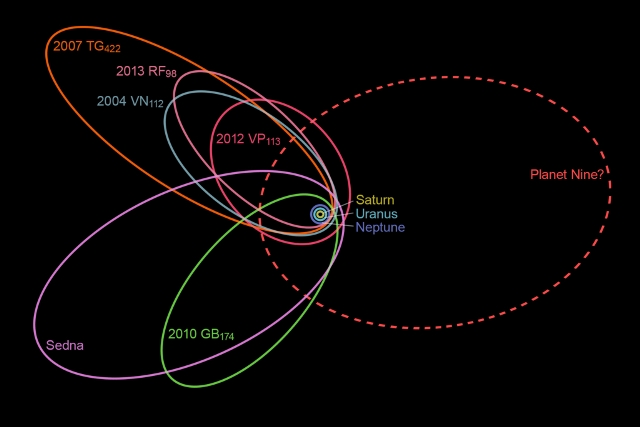 orbita-planet9