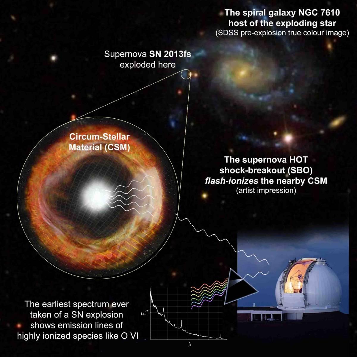 Una supernova di tipo II potrebbe dare segni della sua prossima esplosione qualche mese prima dell'evento catastrofico, liberando una ciambella di materiale nella fase di instabilità. La figura ne mostra la storia e il rilevamento attraverso linee dell'ossigeno. Fontet: Weizmann Institute of Science