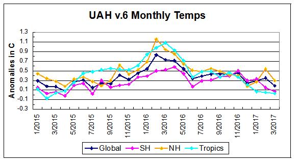 Temperatura della bassa troposfera