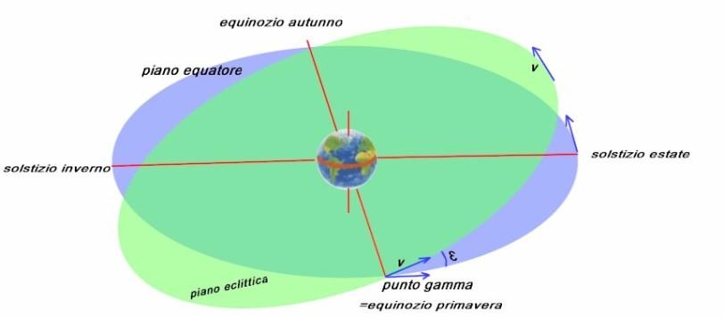 piano equatore