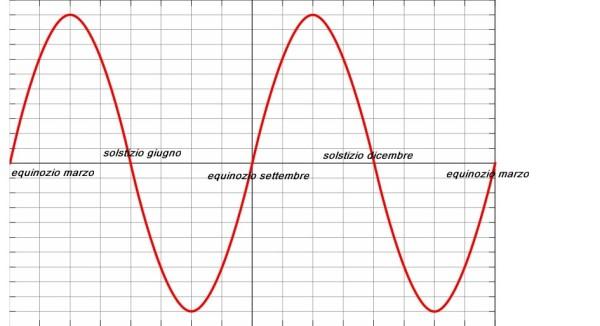 sinusoide 2