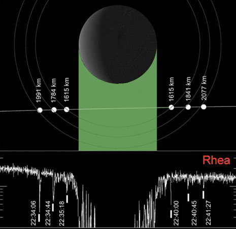 Figura 4 - Prima e dopo il passaggio di Rhea davanti alla strumentazione MIMI per la misurazione di ioni energetici collegati alla magnetosfera di Saturno si sono notate tre chiare cadute di segnale, indicanti tre anelli composti da blocchi solidi grandi fino a qualche decina di centimetri.