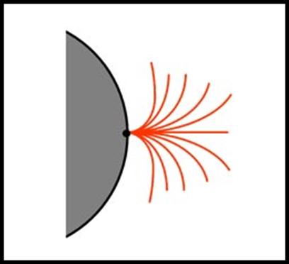 Figura 28