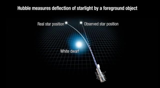L'illustrazione mostra come la gravità della nana bianca deforma lo spazio e causa una deviazione nella traiettoria della luce che proviene da una stella molto più lontana (di cui si conosceva molto bene la posizione). Una deviazione pari a solo 2 millesimi di secondo d'arco, ormai alla portata di Hubble. Il risultato è la massa della nana bianca, pari a 0.68 Fonte: NASA, ESA  e A. Feild (STScI)