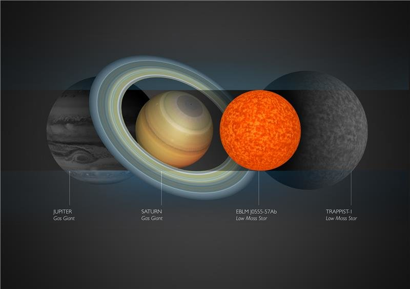 La piccola stella paragonata al pianeta Saturno. Fonte: Amanda Smith