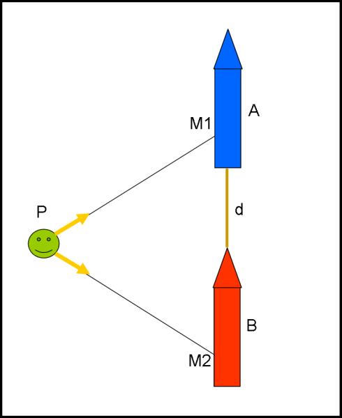Il papallo P dà l'ordine di partenza ai due motori M1 e M2 dei dure razzi A e B. Le condizioni sono tali che i due razzi ricevano l'ordine di partenza simultaneamente nel sistema in quiete. Da quel momento in poi variano la propria velocità in modo perfettamente uguale. Il tutto viene osservato dal papallo in quiete.