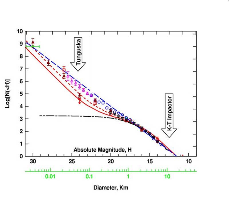 Figura 1. Il numero di oggetti (logaritmo del numero) a rischio d'impatto con la Terra che sono più grandi di un certo diametro (o magnitudine assoluta). Fino a circa 1 km, sono stati quasi tutti scoperti. Per dimensioni minori si usano stime legate in parte al numero dei crateri lunari e in parte a modelli fisici. Ad esempio: oggetti maggiori di 100 metri dovrebbero essere compresi tra 10000 e più di 100000 (a seconda del modello usato). Le frecce indicano la posizione nel diagramma di un oggetto come quello caduto 65 milioni di anni fa (a destra) e quello dell'esplosione della Tunguska (a sinistra)