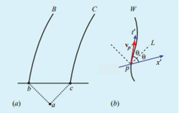 Figura 1. Costruzioni elementari. 1(a) Diagramma spazio-tempo che mostra la configurazione del paradosso di Bell. L'evento a è l'emissione dell'impulso luminoso dall'astronave A (la cui linea di Universo non è mostrata, ma è perfettamente verticale, essendo in quiete). Gli eventi b e c si riferiscono alla ricezione del segnale, corrispondenti al momento in cui B e C cominciano ad accelerare. 1(b) Costruzione del sistema di riferimento inerziale K', in moto a velocità v. Nella figura, la costruzione si riferisce a punto qualsiasi p di un'arbitraria linea di Universo W non inerziale.